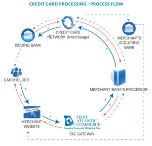 credit card processing diagram
