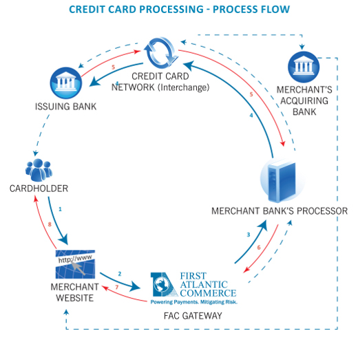 credit card processing diagram first atlantic commerce rh firstatlanticcommerce com credit card labelled diagram credit card processing diagram