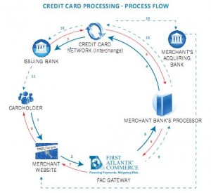 credit-card-processing