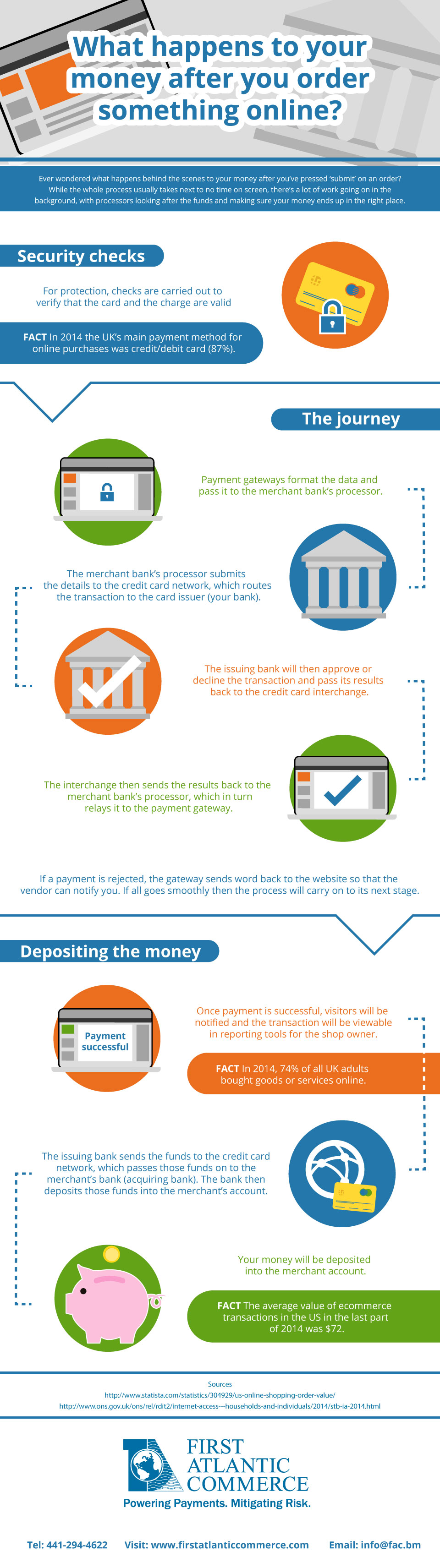 What happens to your money after you order something online? -
